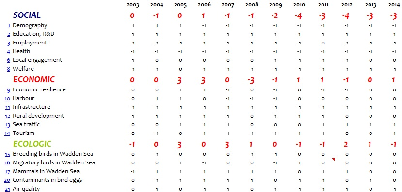 WSF-Indicator-Table2003-2014
